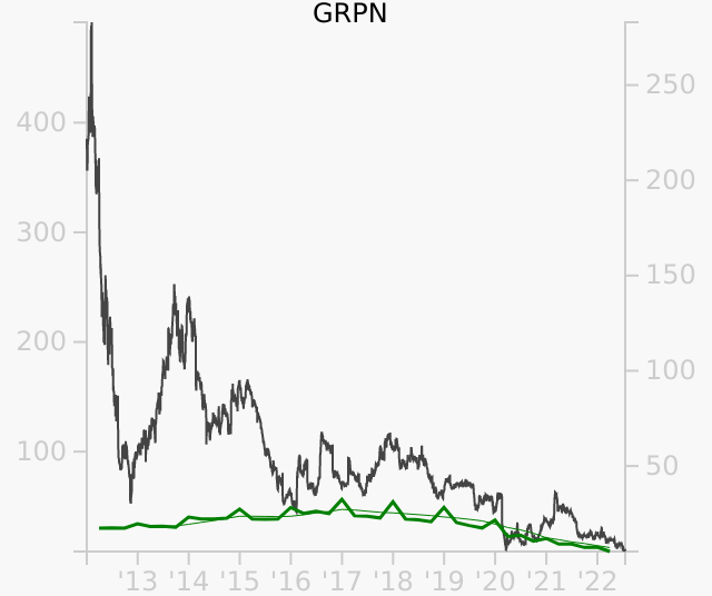 GRPN stock chart compared to revenue