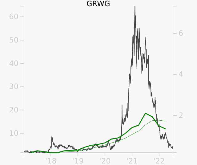 GRWG stock chart compared to revenue