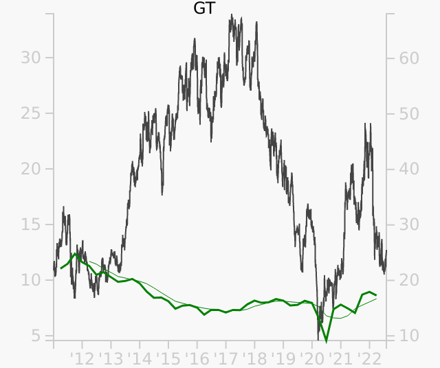 GT stock chart compared to revenue