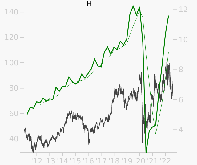 H stock chart compared to revenue