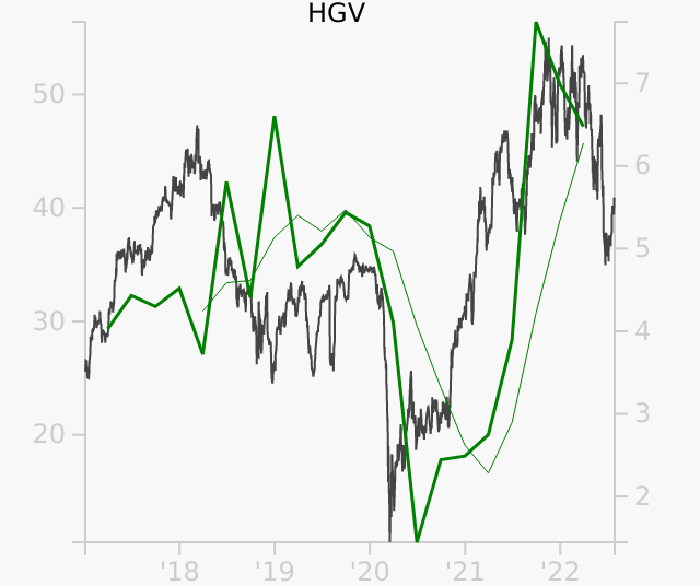 HGV stock chart compared to revenue