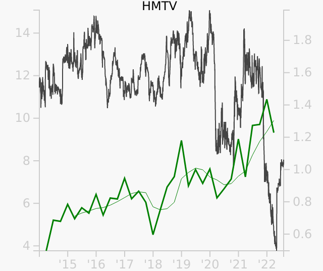 HMTV stock chart compared to revenue