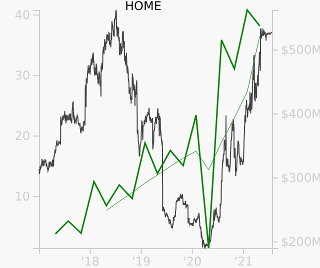 HOME stock chart compared to revenue
