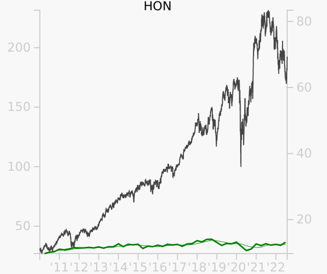 HON stock chart compared to revenue