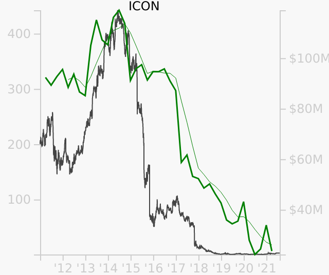 ICON stock chart compared to revenue