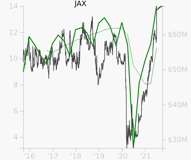JAX stock chart compared to revenue