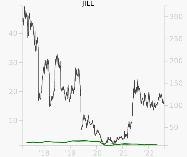 JILL stock chart compared to revenue