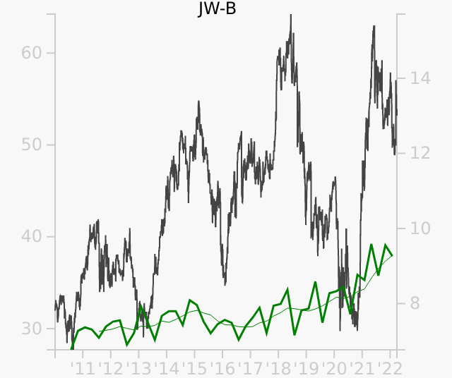 JW-B stock chart compared to revenue