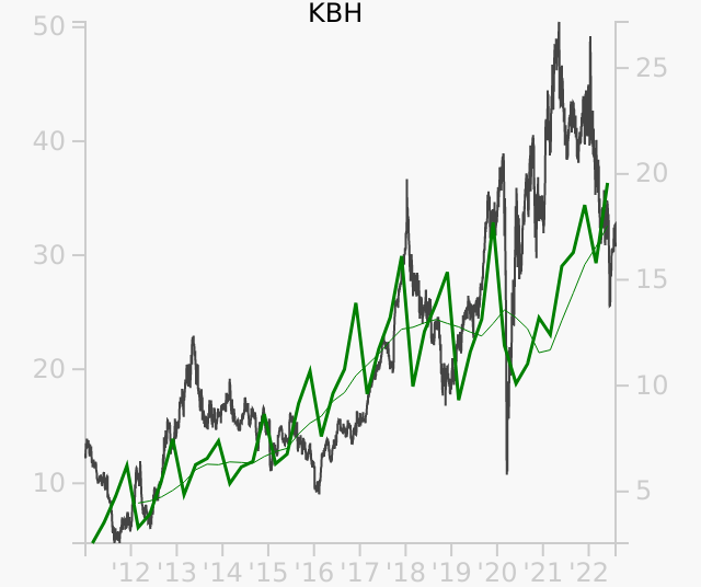 KBH stock chart compared to revenue