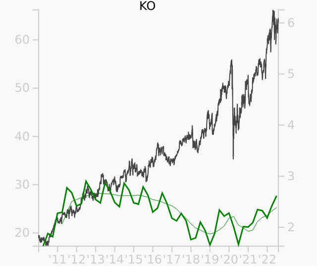 KO stock chart compared to revenue