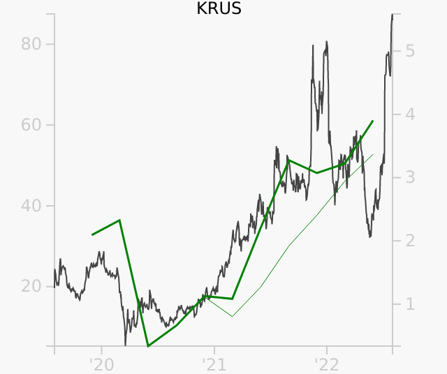 KRUS stock chart compared to revenue
