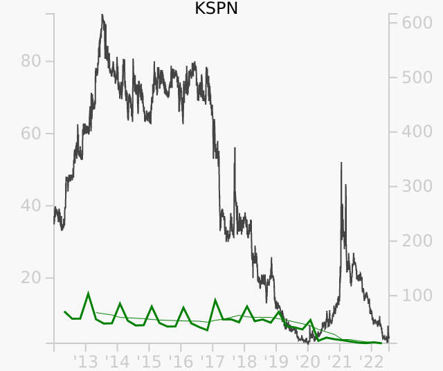 KSPN stock chart compared to revenue