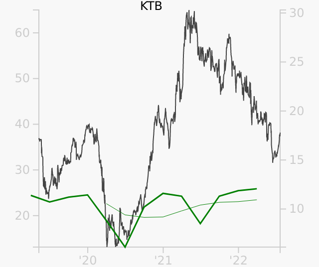 KTB stock chart compared to revenue
