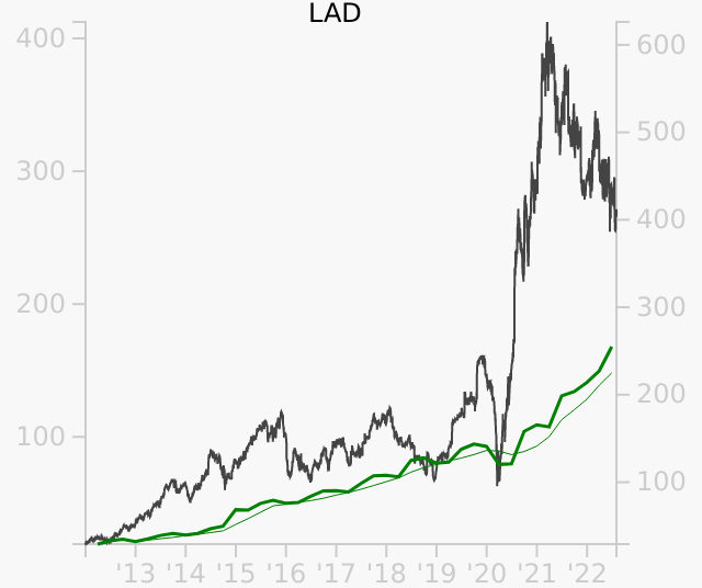 LAD stock chart compared to revenue