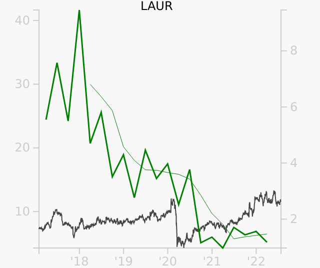 LAUR stock chart compared to revenue