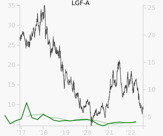 LGF-A stock chart compared to revenue