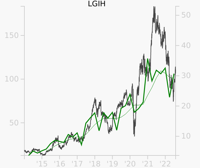 LGIH stock chart compared to revenue