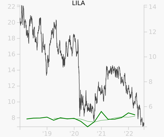 LILA stock chart compared to revenue