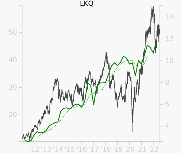 LKQ stock chart compared to revenue