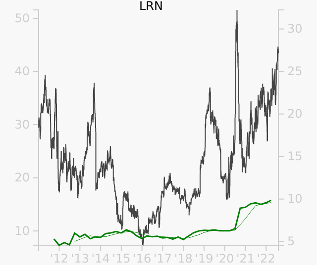 LRN stock chart compared to revenue