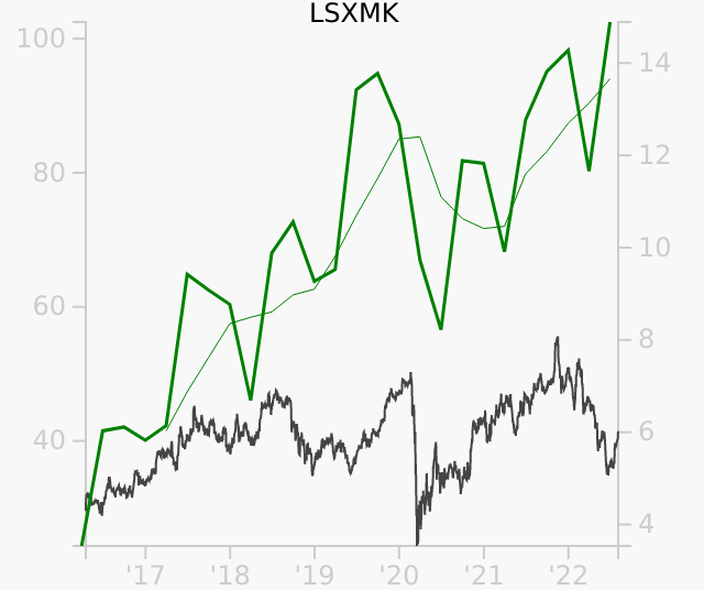 LSXMK stock chart compared to revenue