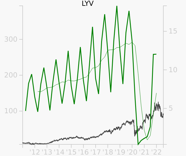 LYV stock chart compared to revenue