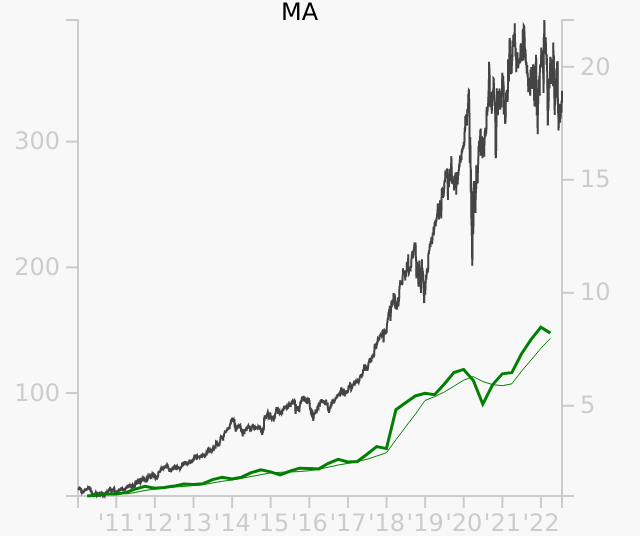 MA stock chart compared to revenue