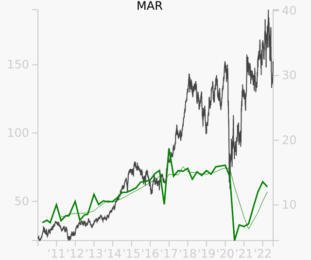MAR stock chart compared to revenue