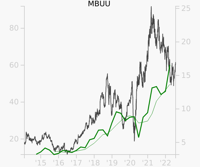 MBUU stock chart compared to revenue