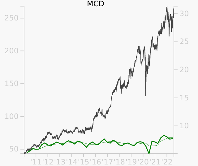MCD stock chart compared to revenue