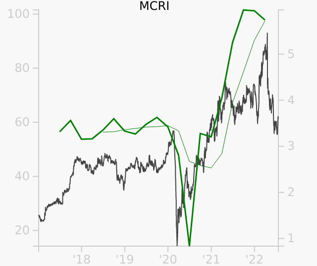 MCRI stock chart compared to revenue