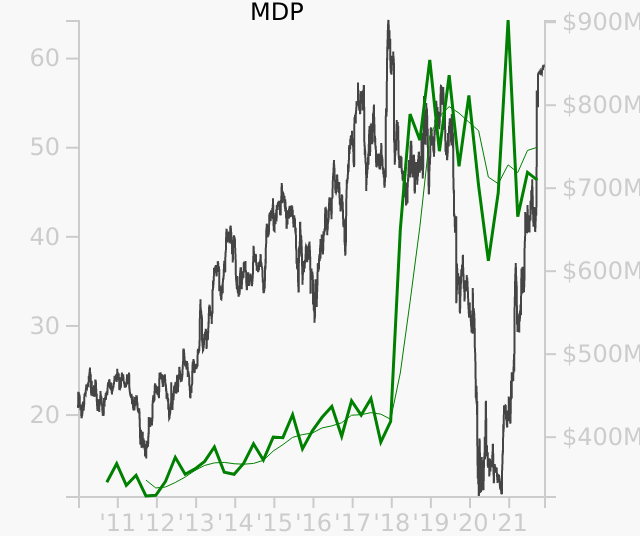 MDP stock chart compared to revenue