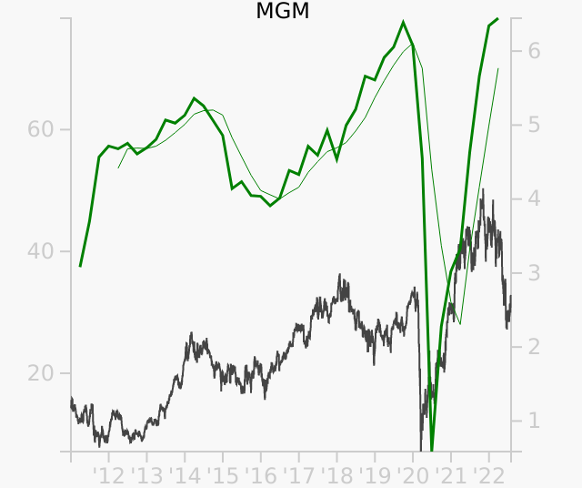 MGM stock chart compared to revenue
