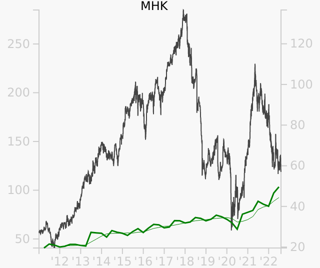 MHK stock chart compared to revenue