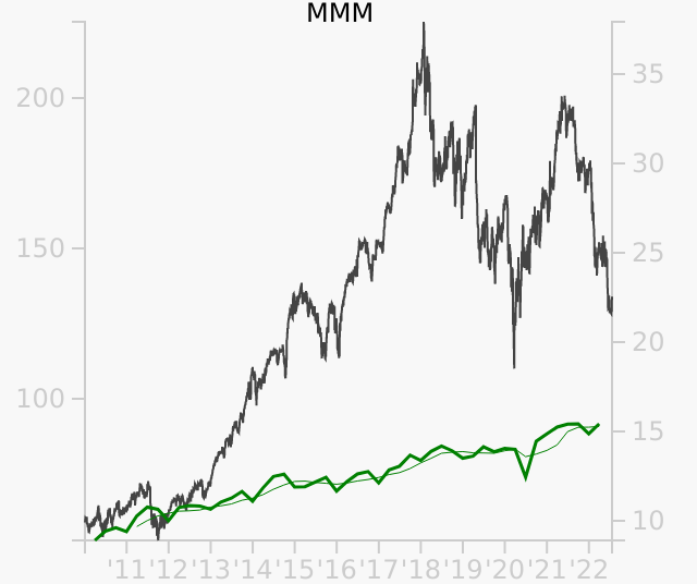 MMM stock chart compared to revenue