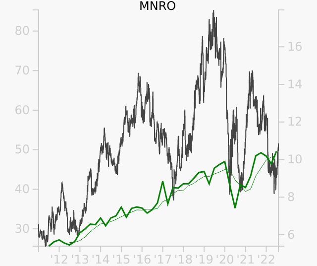 MNRO stock chart compared to revenue