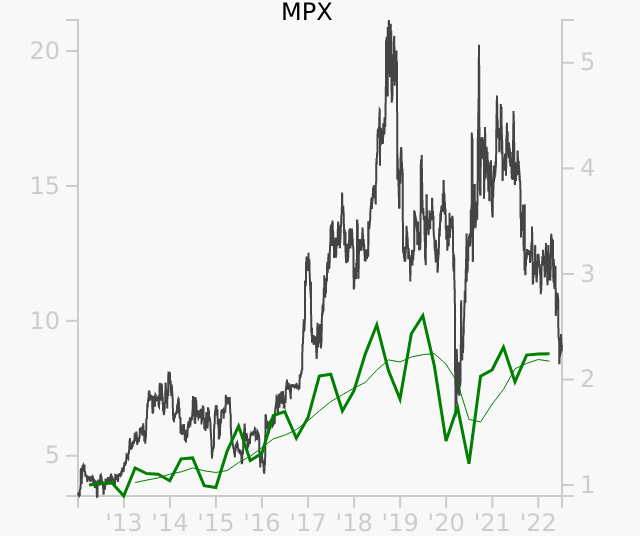 MPX stock chart compared to revenue