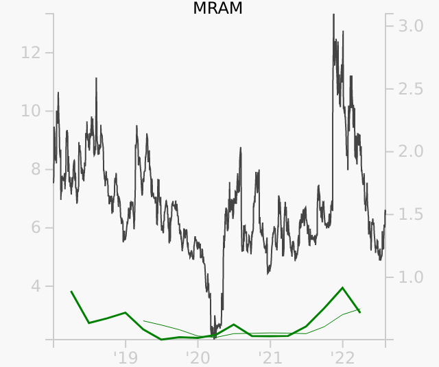 MRAM stock chart compared to revenue