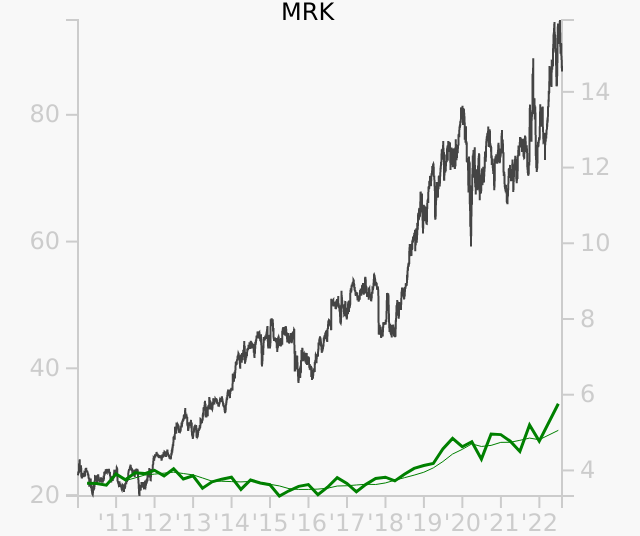 MRK stock chart compared to revenue