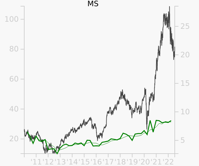 MS stock chart compared to revenue