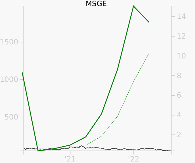MSGE stock chart compared to revenue