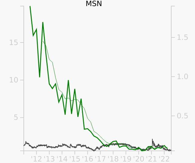 MSN stock chart compared to revenue