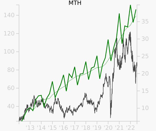 MTH stock chart compared to revenue