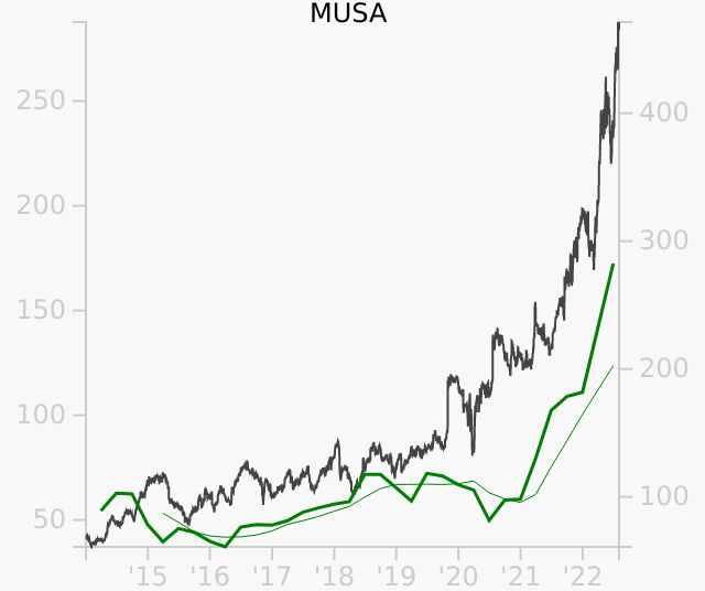 MUSA stock chart compared to revenue