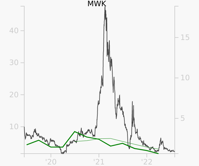 MWK stock chart compared to revenue