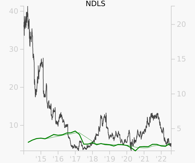 NDLS stock chart compared to revenue