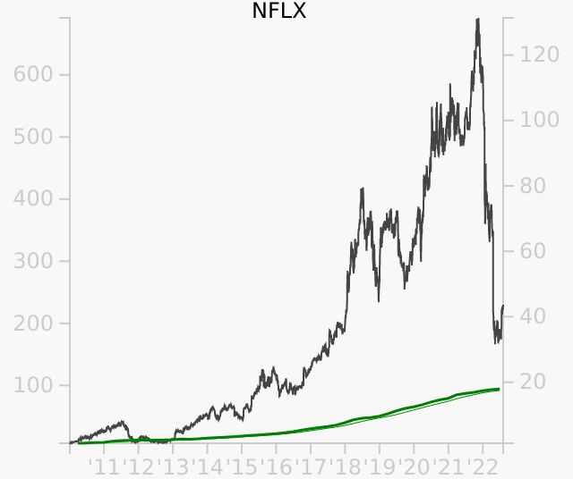 NFLX stock chart compared to revenue