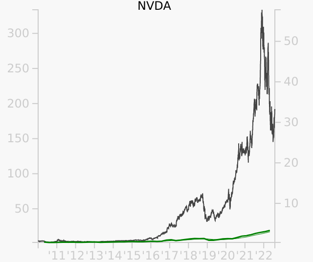 NVDA stock chart compared to revenue