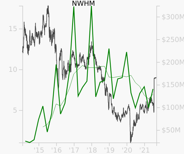 NWHM stock chart compared to revenue
