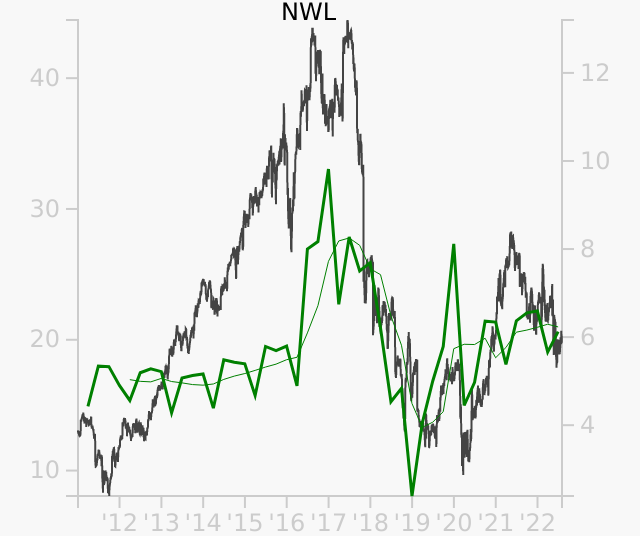 NWL stock chart compared to revenue
